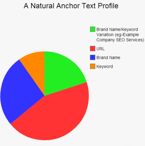 anchor-text-profile